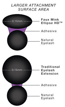 Faux Mink Ellipse HD has a larger attachment surface area than traditional eyelash extensions